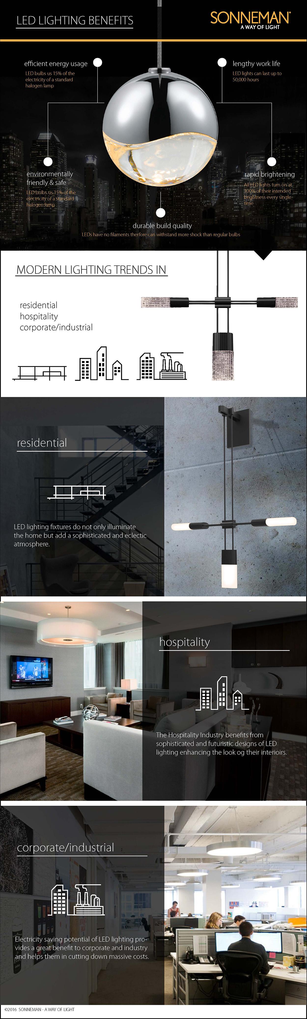 LED Lighting Infographic