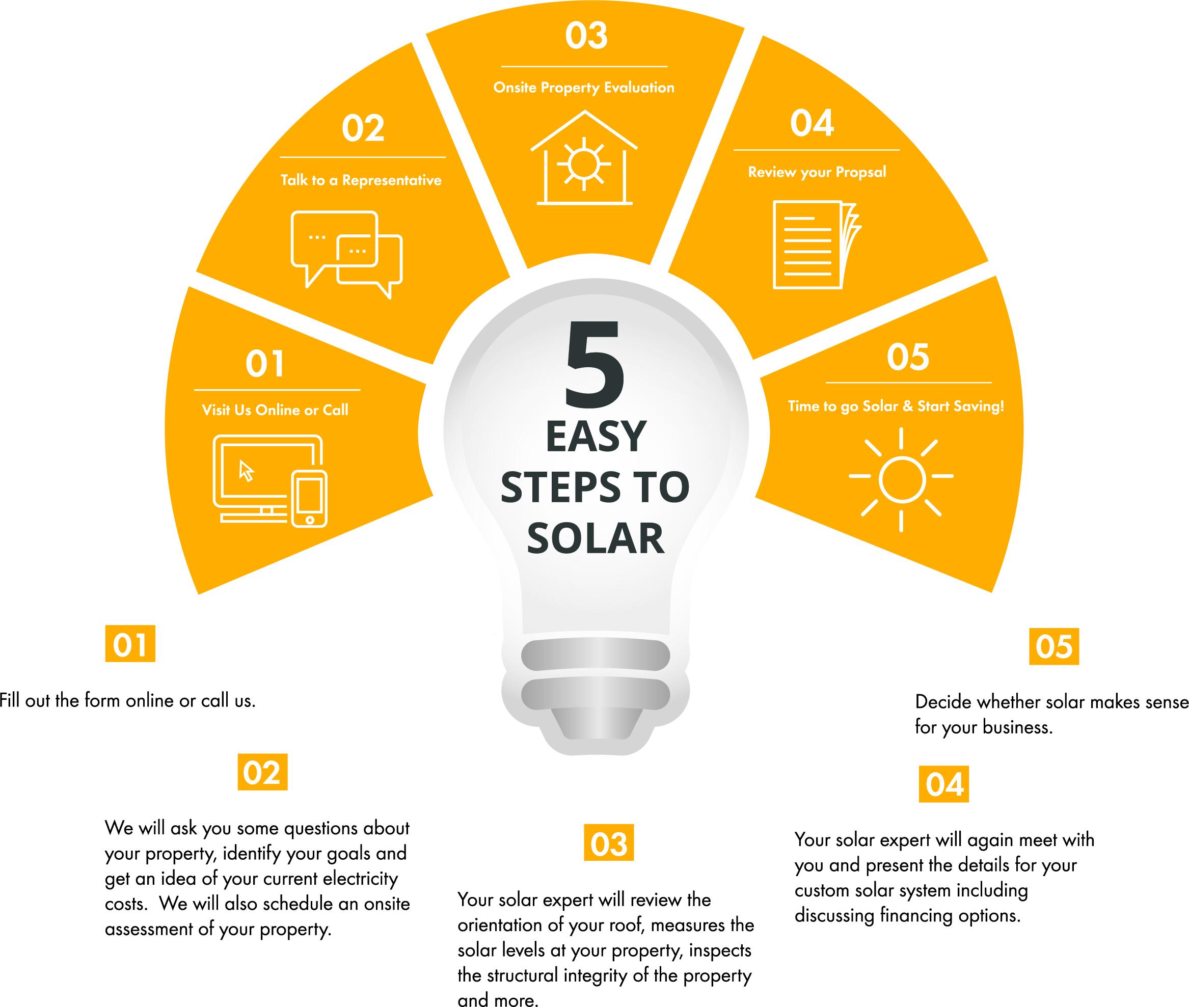 5 Easy Step Infograhic